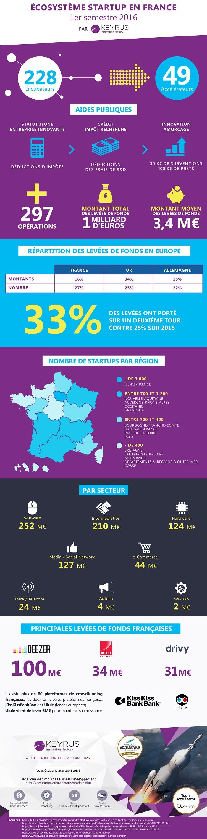 Infographie 'écosystème des start-up en France au 1er semestre 2016