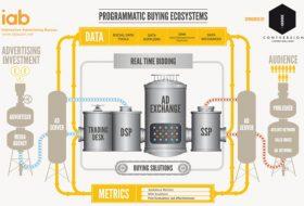 Qu'est ce que le Marketing Programmatique et comment ça marche ?