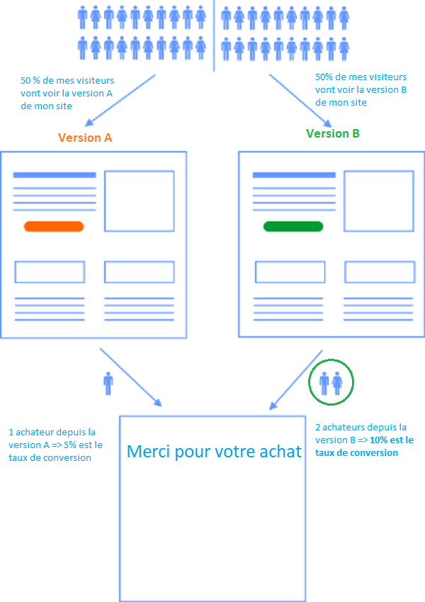 Taux de conversion pour booster le A/B test