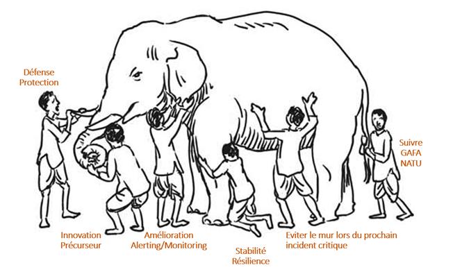 Illustration de la fable desaveugles et de l'éléphant