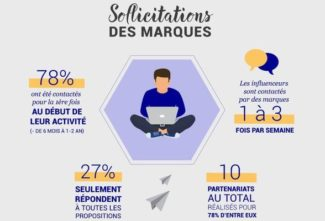 Leadership dans le digital ou comment devenir influenceur