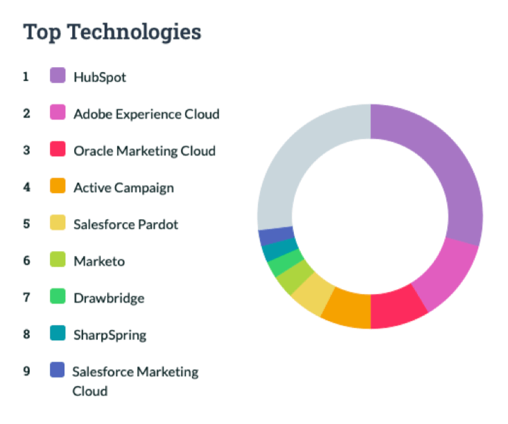 Technologies Marketing Automation - Booster ses ventes